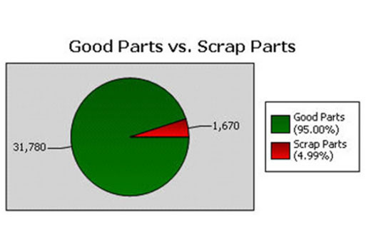 Good Parts VS Scrap Parts
