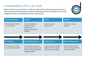 Electronic Drives and Controls VFD Life Cycle